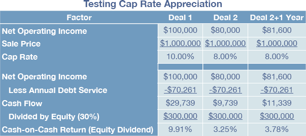 The Biggest Cap Rate Misconception on the Planet - Part 2