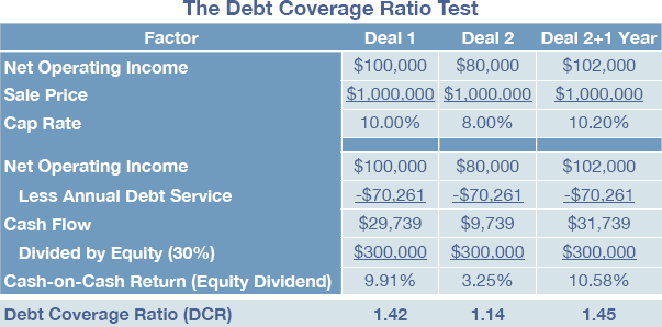 The Biggest Cap Rate Misconception on the Planet - Part 3 - Graphic 1