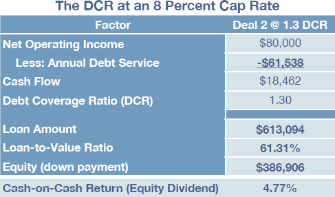 The Biggest Cap Rate Misconception on the Planet - Part 3 - Graphic 2